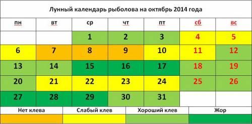 Лунный календарь рыболова на октябрь 2014