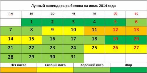 Лунный календарь рыболова на июль 2014