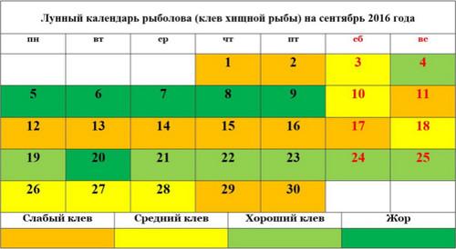 Лунный календарь рыболова на сентябрь 2016 хищная рыба