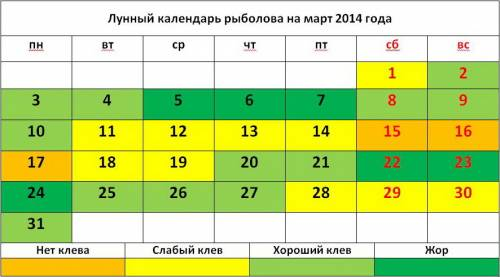 Лунный календарь рыболова на март 2014