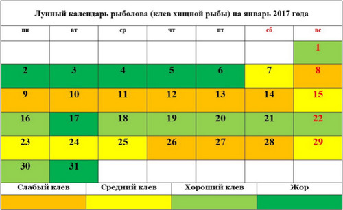 Лунный календарь рыболова на январь 2017 хищная рыба