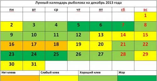 Лунный календарь рыболова на декабрь 2013